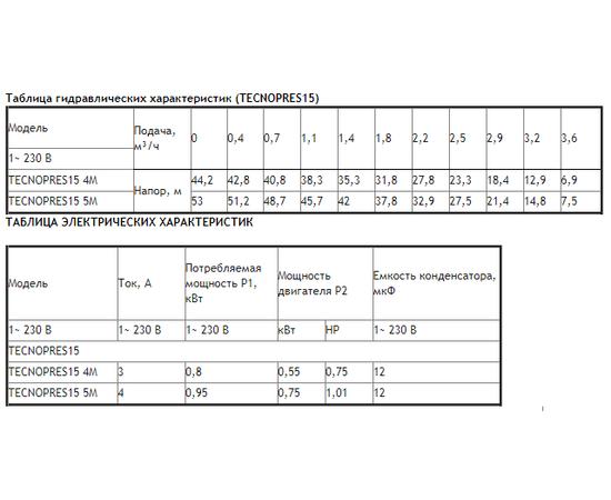 Таблицы характеристик TECNOPRES 15
