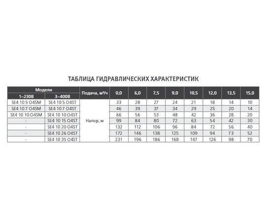 Гидравлические характеристики SE4 10 ESPA
