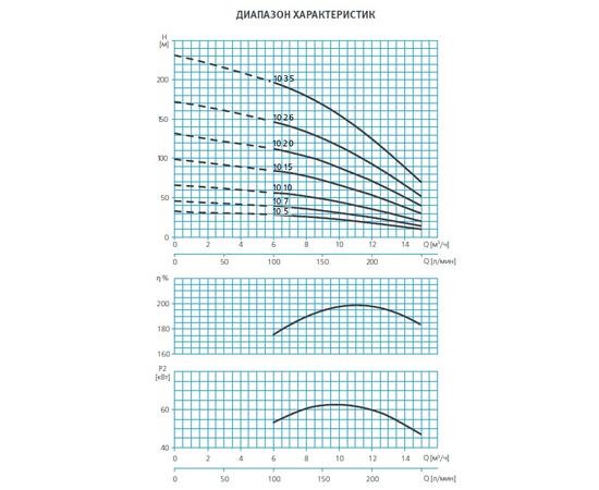 Диапозон характеристик SE4 10 ESPA