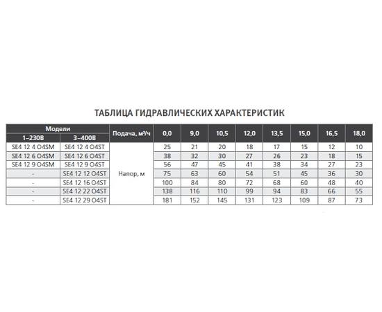 Гидравлические характеристики SE4 12 ESPA