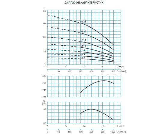 Диапозон характеристик SE4 12 ESPA