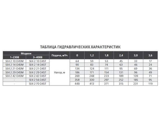 Гидравлические характеристики SE4 2 ESPA