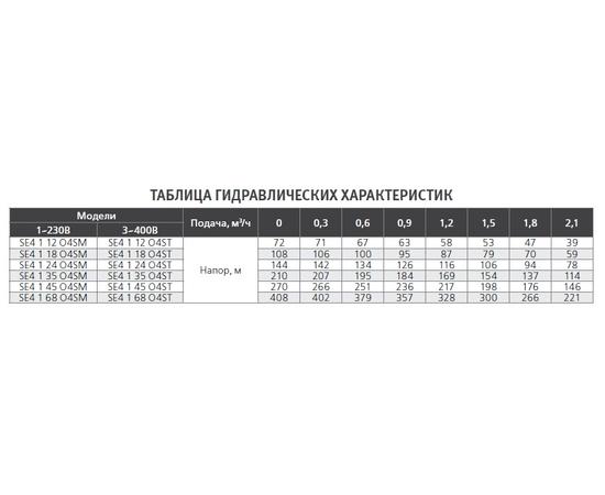 Гидравлические характеристики SE4 1 ESPA