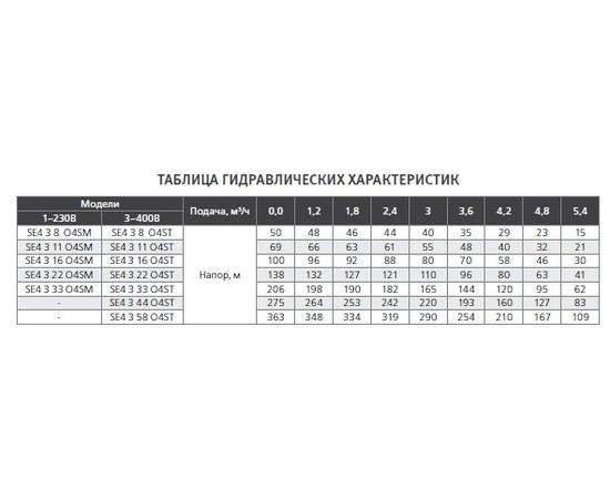 Гидравлические характеристики SE4 3 ESPA