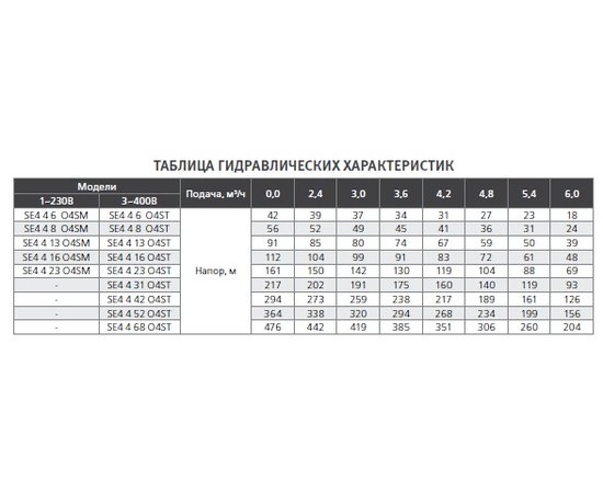 Гидравлические характеристики SE4 4 ESPA