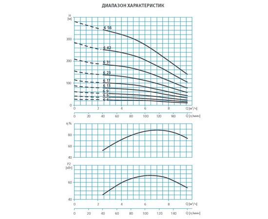 Диапозон характеристик SE4 6 ESPA
