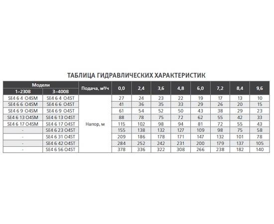 Гидравлические характеристики SE4 6 ESPA