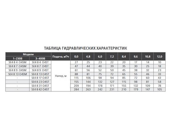 Гидравлические характеристики SE4 8 ESPA