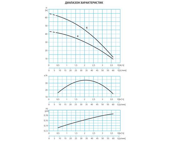 Диапозон характеристик ESPA ACUAPRES 07