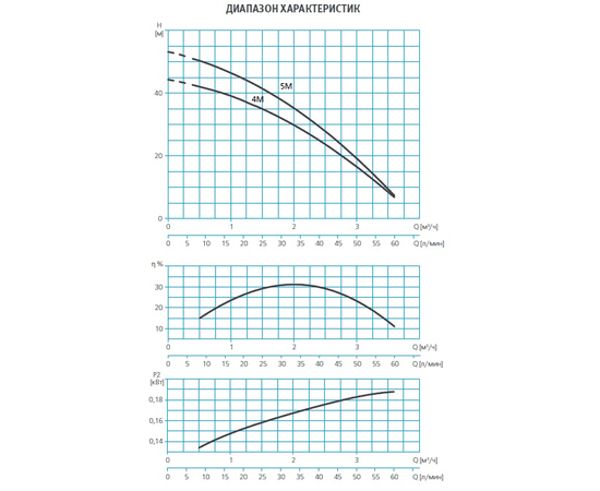Графики производительности ESPA TECNOPRES 15