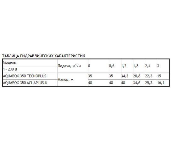 Характеристики ESPA AQUABOX