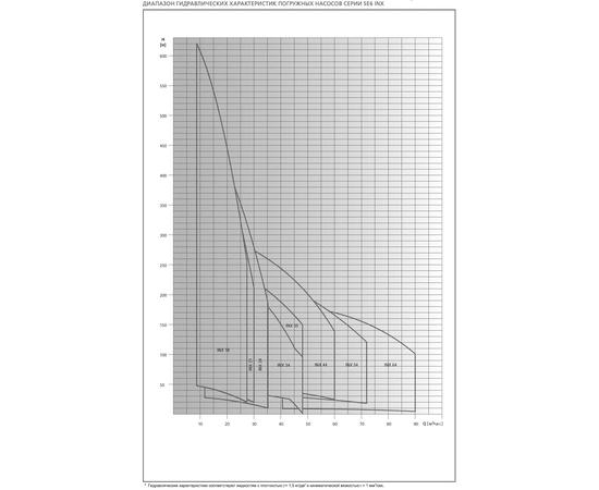 Диапозон характеристик SE6 INX ESPA