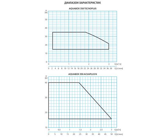 Диапозон характеристик ESPA AQUABOX
