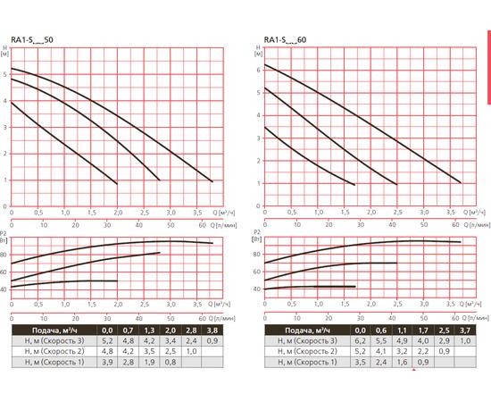 Диапозон характеристик насосов RA1 Espa