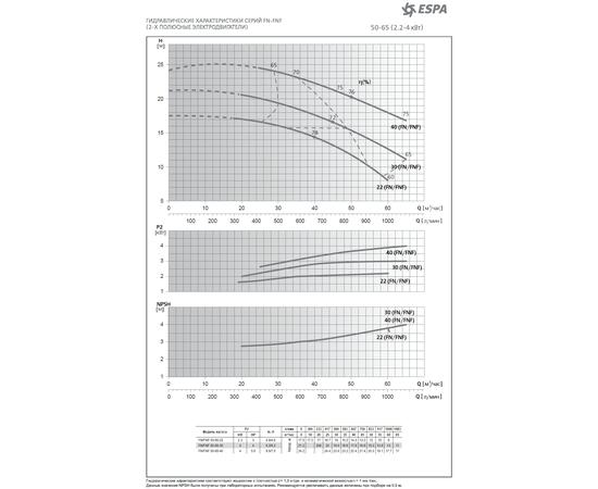 Диапозон характеристик насосов FN Espa
