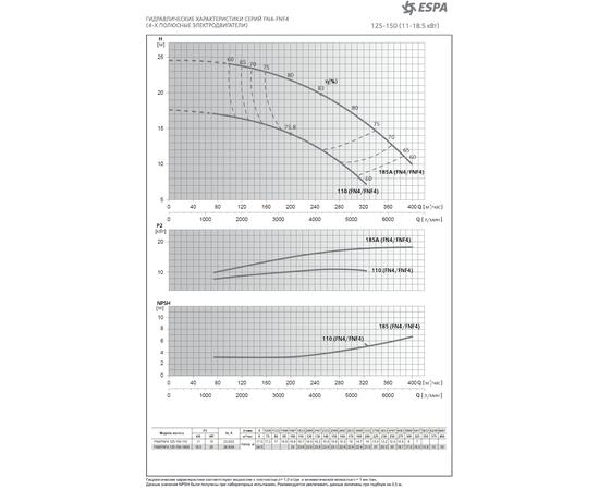 Диапозон характеристик насосов FN4 Espa