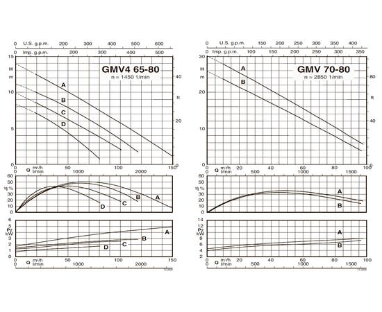 Характеристические кривые Calpeda GMV4 65-80
