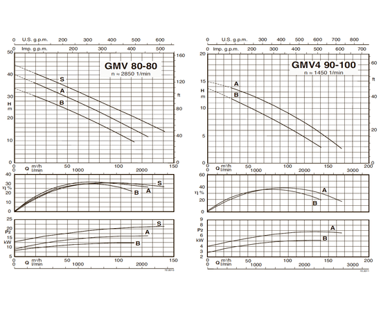 Характеристические кривые Calpeda GMV 80-80