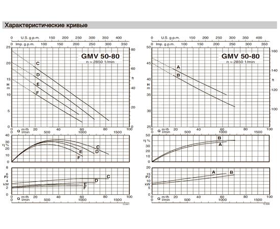 Характеристические кривые Calpeda GMV 50-80