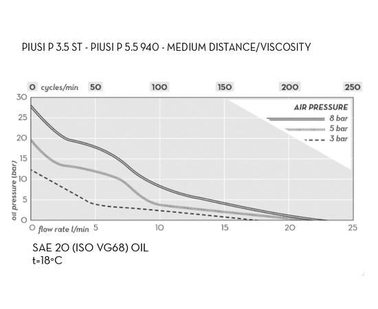 График давление-скорость потока- циклы пневматического насоса PIUSI