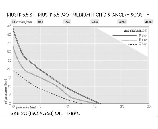 График давление-скорость потока- циклы пневматического насоса 5,5 PIUSI