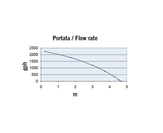 Насос UP 2000 скорость потока-высота