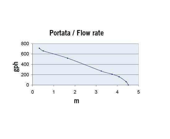 Насос UP 500 скорость потока-высота