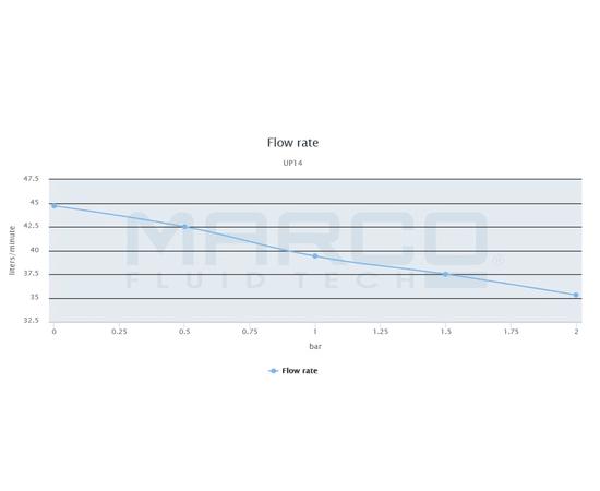 UP-14 график 1