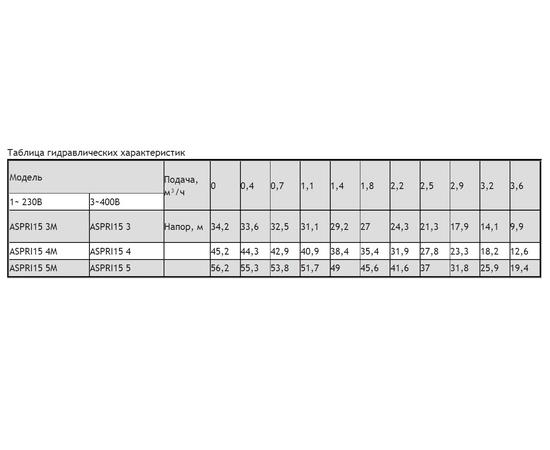 Таблица гидравлических характеристик ASPRI