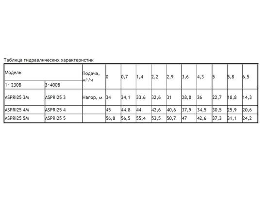 Таблица гидравлических характеристик ASPRI25I