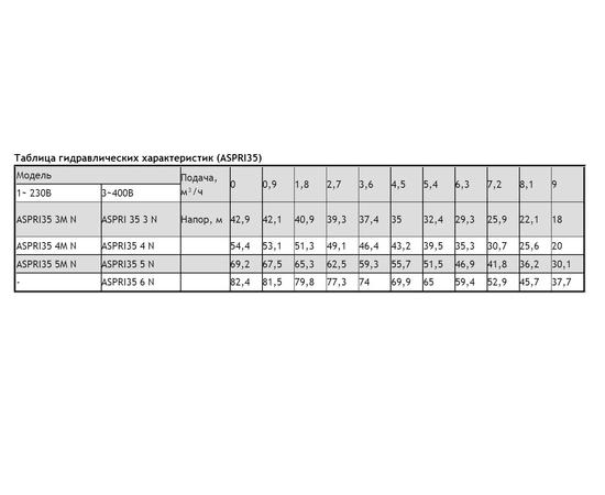 Таблица гидравлических характеристик ASPRI 35 N