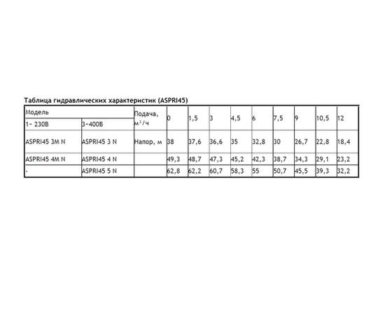 Таблица гидравлических характеристик ASPRI 45 N