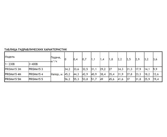 Таблица гидравлических характеристик PRISMA 15
