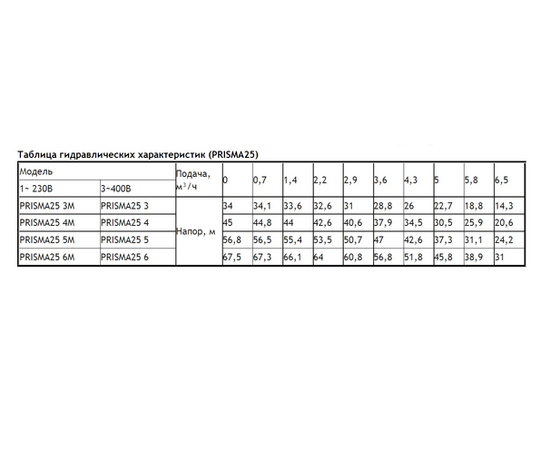 Таблица гидравлических характеристик PRISMA 25