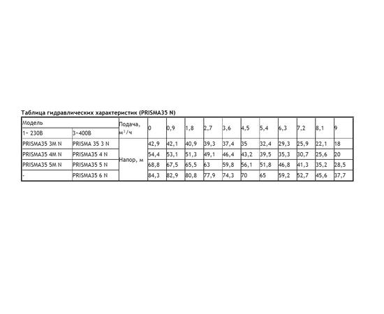 Таблица гидравлических характеристик PRISMA 35