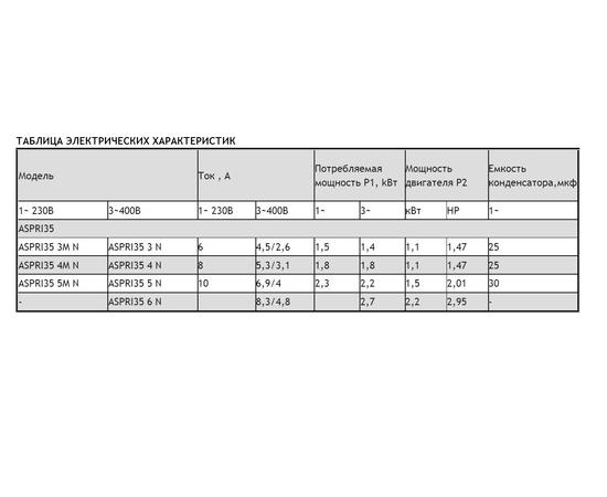 Таблица электрических характеристик ASPRI 35 N