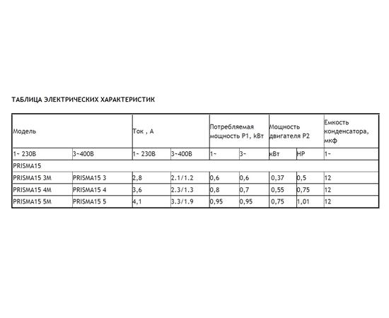 Таблица электрических характеристик PRISMA 15
