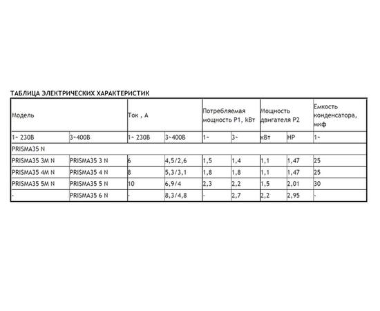 Таблица электрических характеристик PRISMA 35