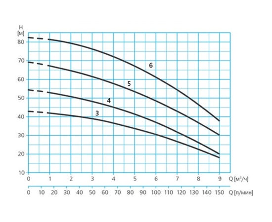 Характеристики ASPRI35 N напор-производительность