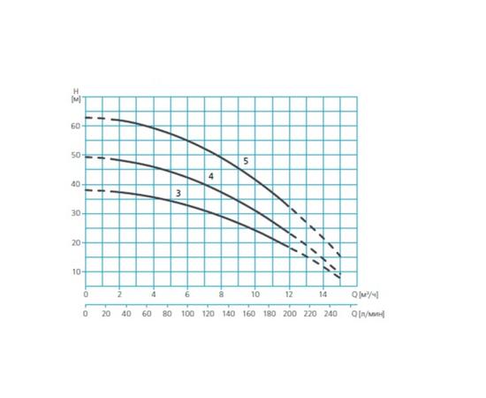 Характеристики ASPRI45 N напор-производительность