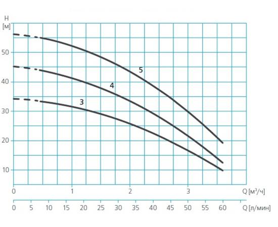 Характеристики ASPRI 15 напор-производительность