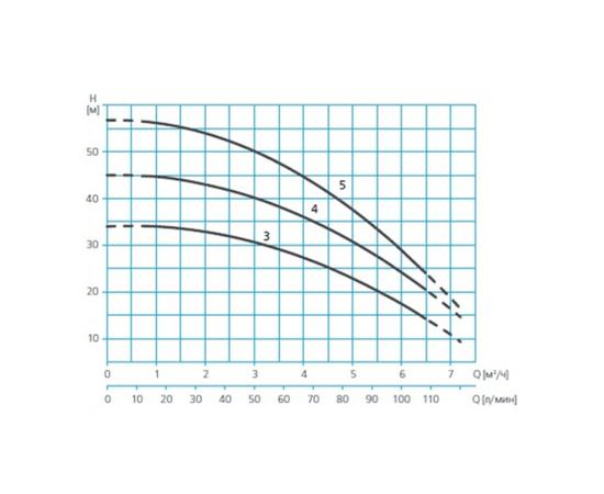 Характеристики ASPRI 25 напор-производительность