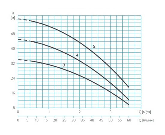 Характеристики PRISMA 15 напор-производительност