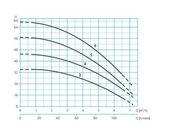 Характеристики PRISMA 25 напор-производительность