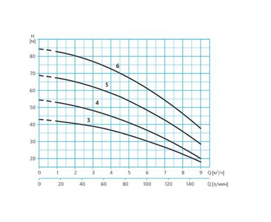 Характеристики PRISMA 35 напор-производительность