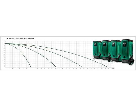 Насосная станция 4 E.SYBOX + 2 E.SYTWIN DAB характеристики