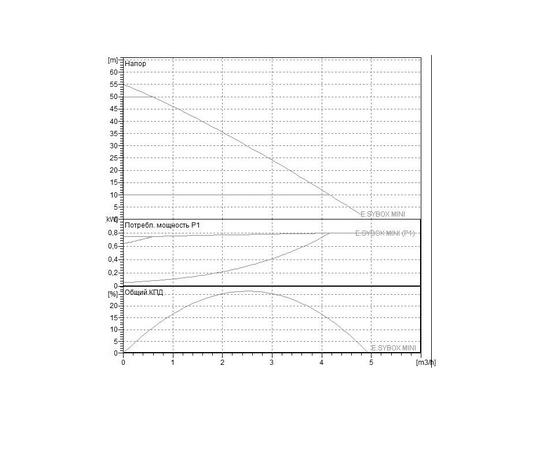 Характеристики E.SYBOX MINI 3 DAB