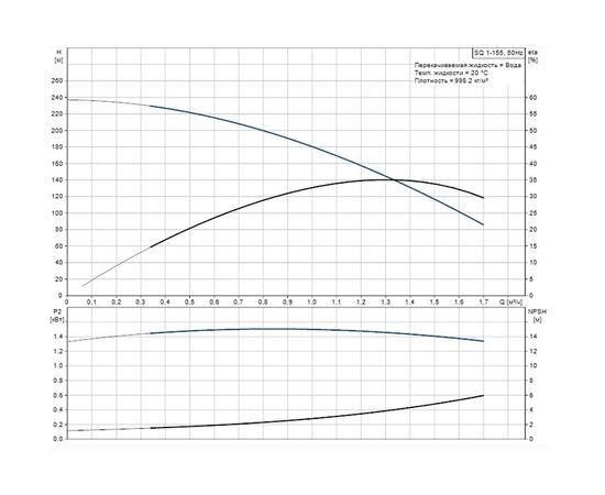 График напор-производительность SQ 1-155