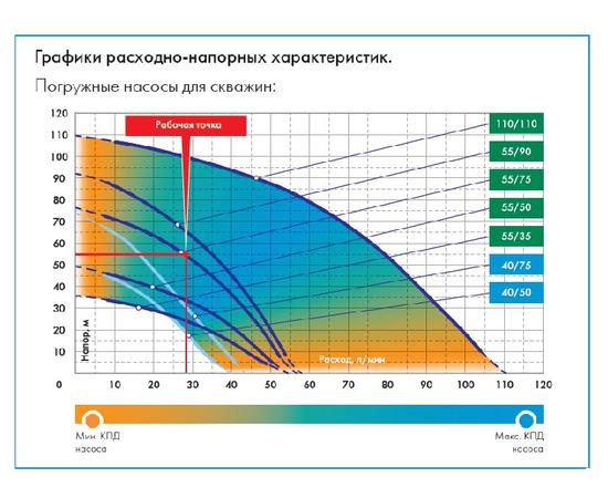 График расходно-напорные хар-ки насосов для скважи