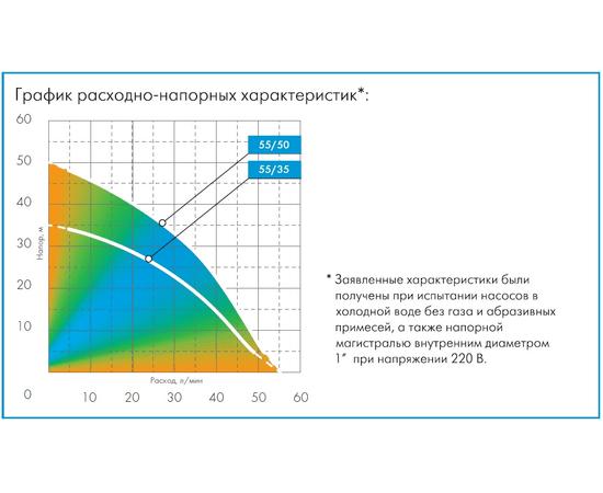 График расходно-напорных характеристик Водомет М